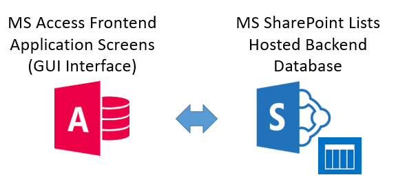 MS Access and SharePoint Setup Diagram