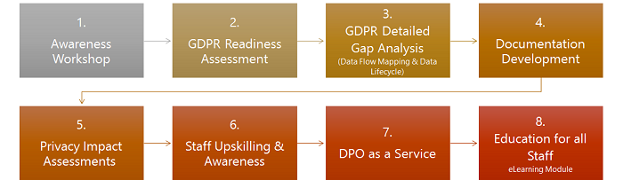 GDPR Services from Olas